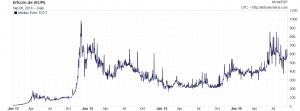 Bitcoin Euro historischer Kursverlauf