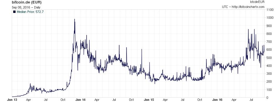 Bitcoin Kursverlauf Euro